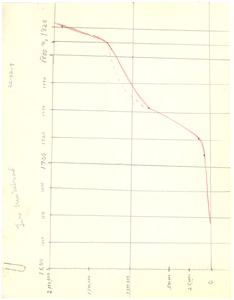 Thumbnail of Negro population growth chart