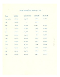Thumbnail of Crisis circulation record for 1931