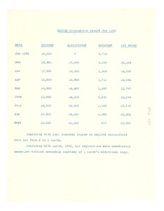 Thumbnail of Crisis circulation record for 1932