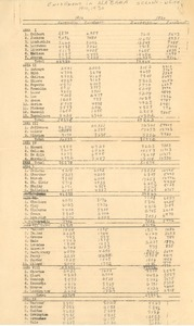First page of Alabama school enrollment data (for 1910 through 1964)