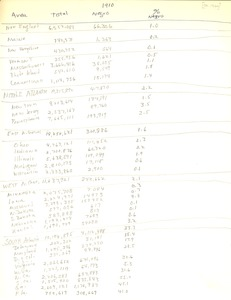 First page of Black census data (for 1910 through 1965)